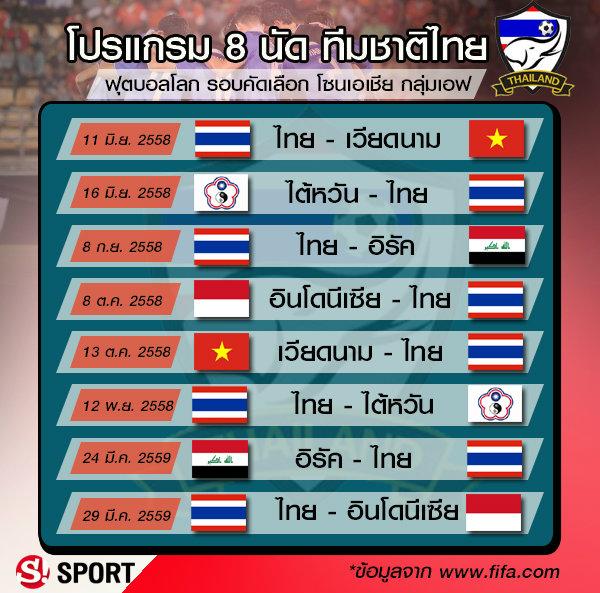 เกาะติด! ทีมชาติไทย คัดเลือกฟุตบอลโลก 2018